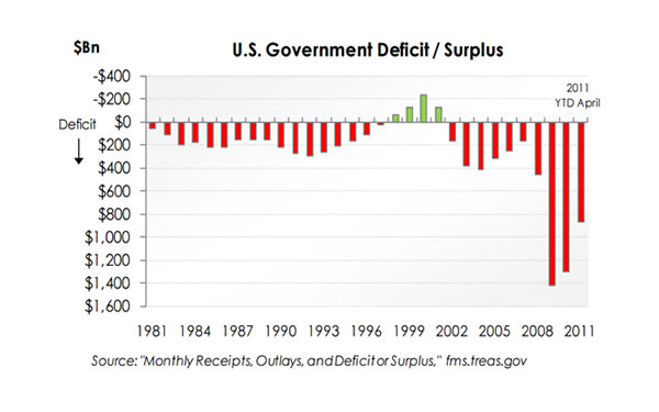 A Fiscal Q & Where Do We Go From Here? – May 2011