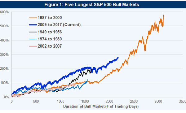 Are We There Yet? A Guide to Investing with Markets at All-Time Highs