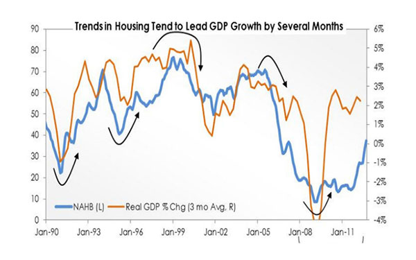 Housing: The Long and Winding Road to Recovery – September 2012