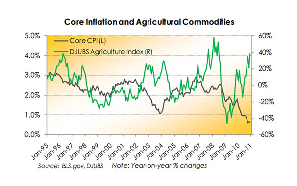 Inflation: Hungry for More – January 2011