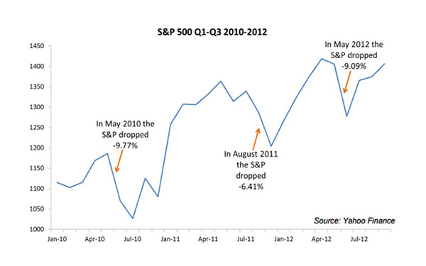 Navigating The Short-Term to Benefit in The Long-Term – April 2013