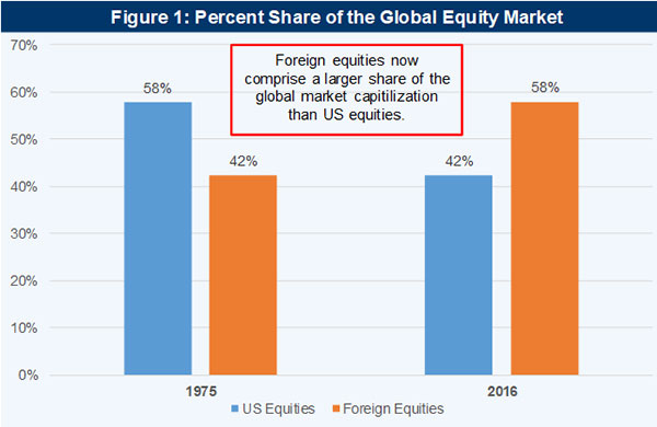 The Great Rotation: Why Foreign Equities Are Primed to Move Higher