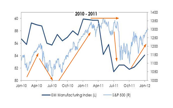 The Macro Perspective: Ahead of the Pack – February 2012