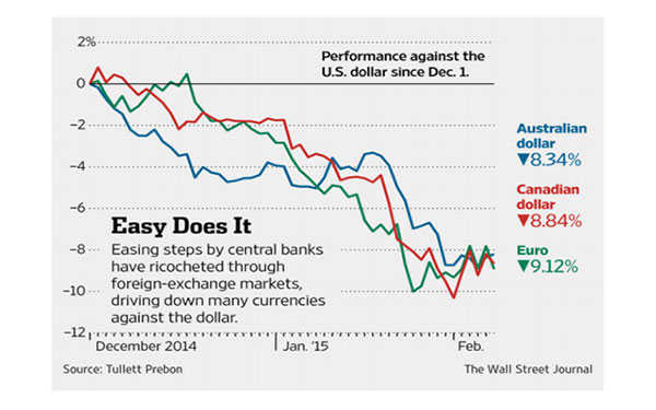 Why Currency Matters – February 2015