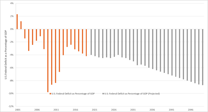 Figure 3: U.S. Federal Deficit as a Percent of GDP
